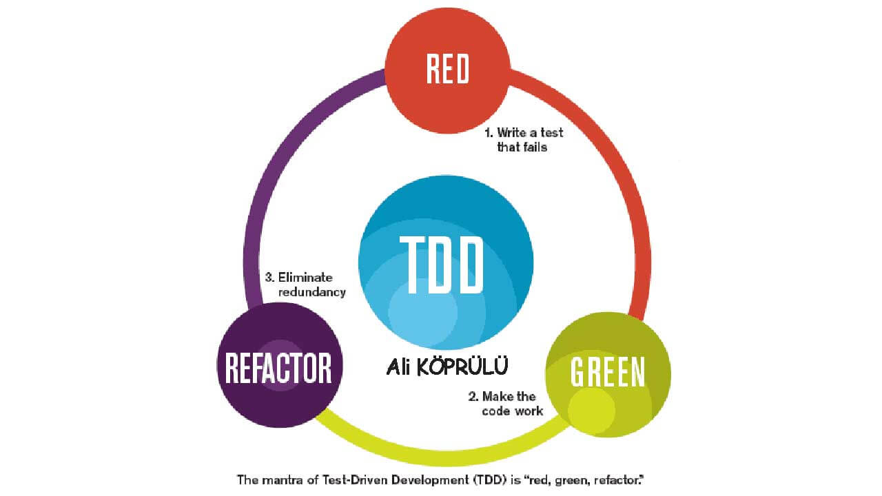 tdd-red-green-refactor